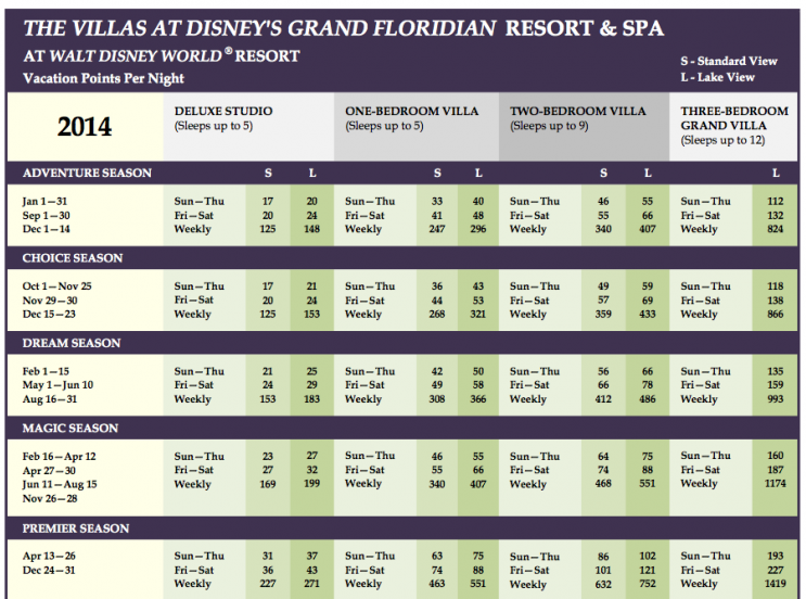 Grand Floridian Points Chart 2014