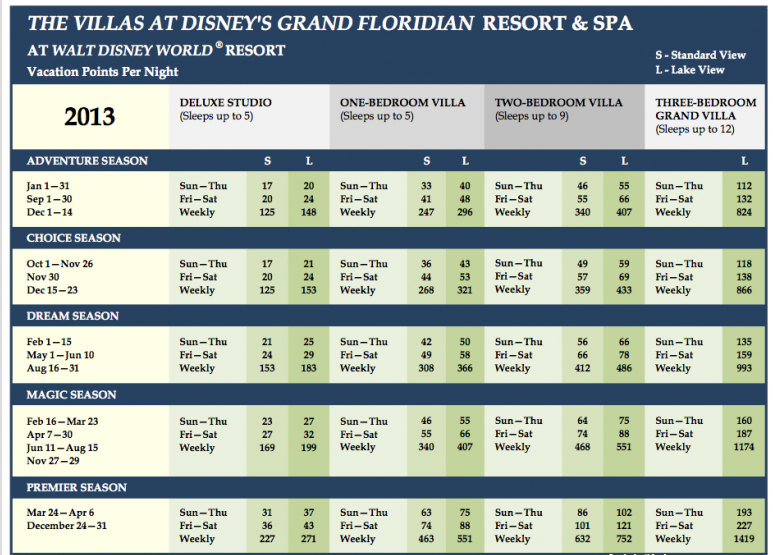 Grand Floridian Points Chart 2013