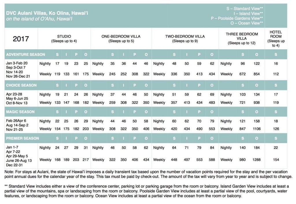 Disney's aulani 2017 points chart