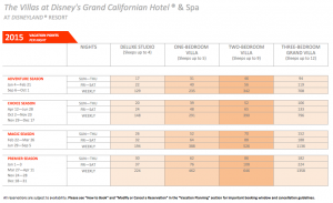 DVC Grand Califonian Point Chart 2015
