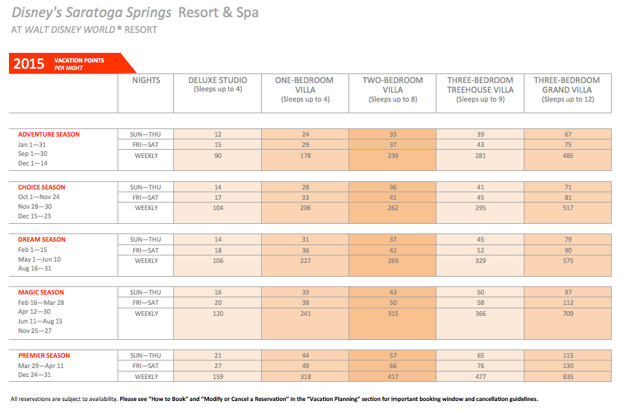 2017 Point Charts For All Dvc Resorts