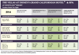 DVC Grand Californian-Point-Chart-2014