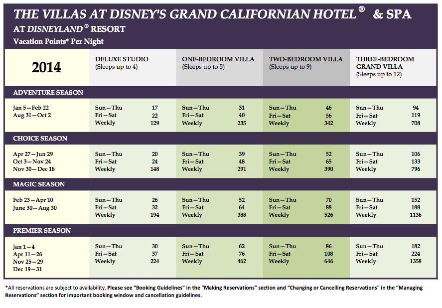 Grand Californian Villas Point Chart