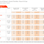 DVC Grand Floridian Point Chart 2015